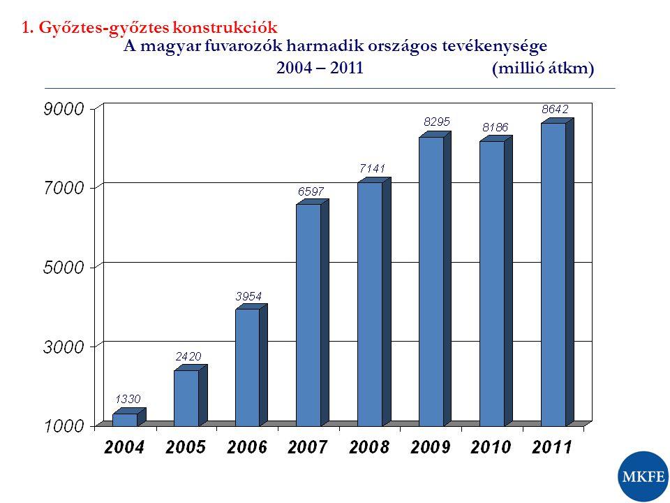 A magyar fuvarozók harmadik országos tevékenysége 2004 – 2011 (millió átkm) 1. Győztes-győztes konstrukciók