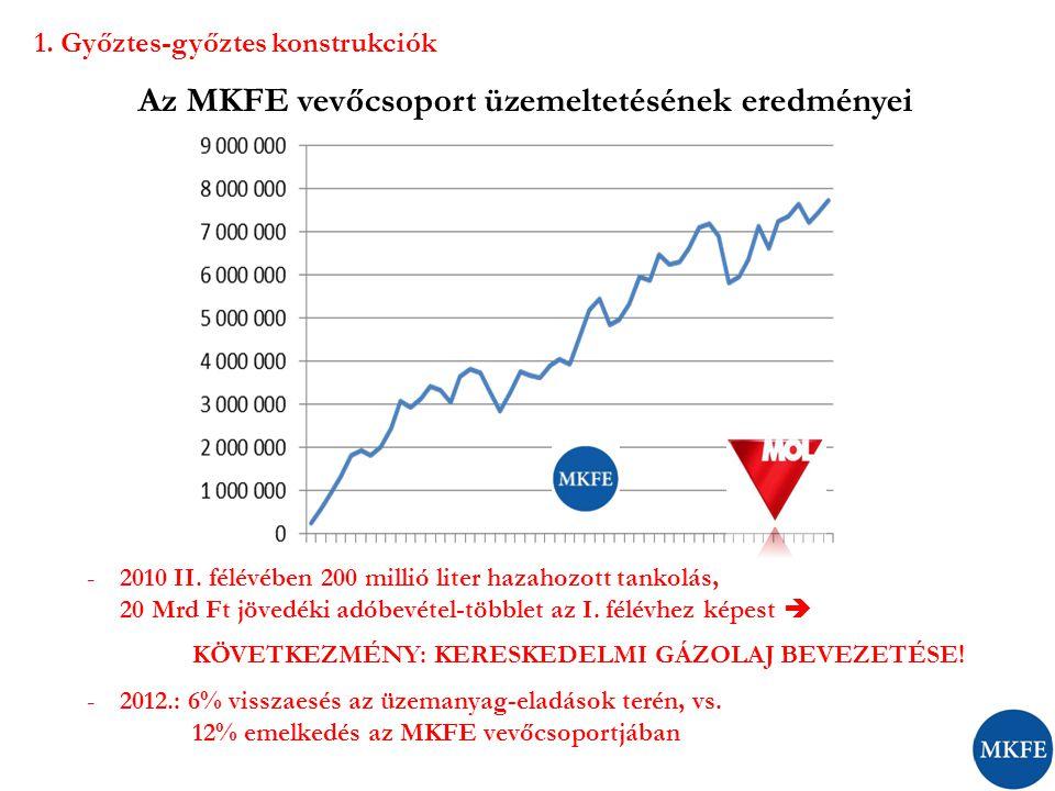 Az MKFE vevőcsoport üzemeltetésének eredményei -2010 II. félévében 200 millió liter hazahozott tankolás, 20 Mrd Ft jövedéki adóbevétel-többlet az I. f