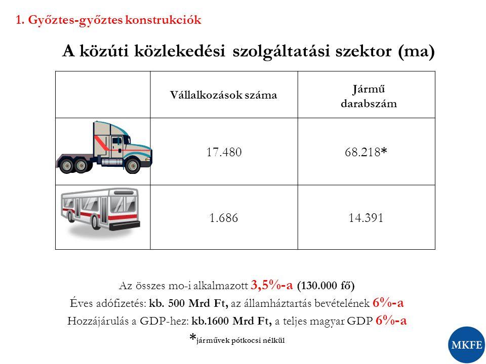A közúti közlekedési szolgáltatási szektor (ma) Az összes mo-i alkalmazott 3,5%-a (130.000 fő) Éves adófizetés: kb. 500 Mrd Ft, az államháztartás bevé