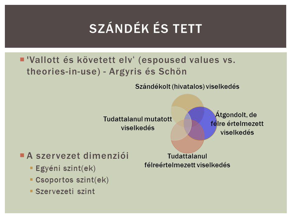 SZÁNDÉK ÉS TETT  'Vallott és követett elv' (espoused values vs. theories-in-use) - Argyris és Schön  A szervezet dimenziói  Egyéni szint(ek)  Csop