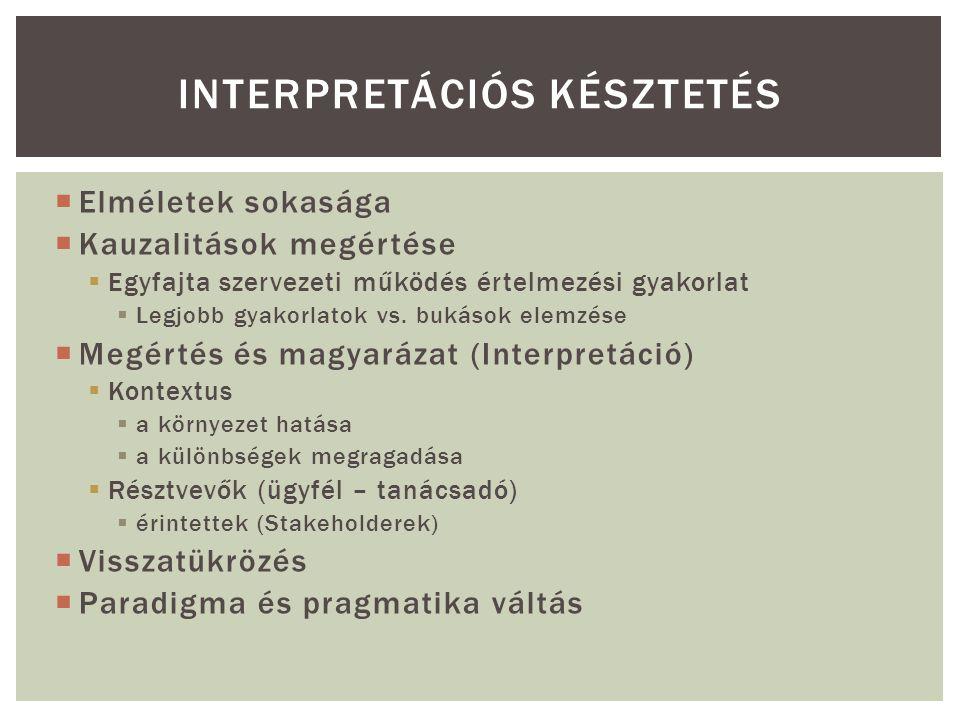  Elméletek sokasága  Kauzalitások megértése  Egyfajta szervezeti működés értelmezési gyakorlat  Legjobb gyakorlatok vs.