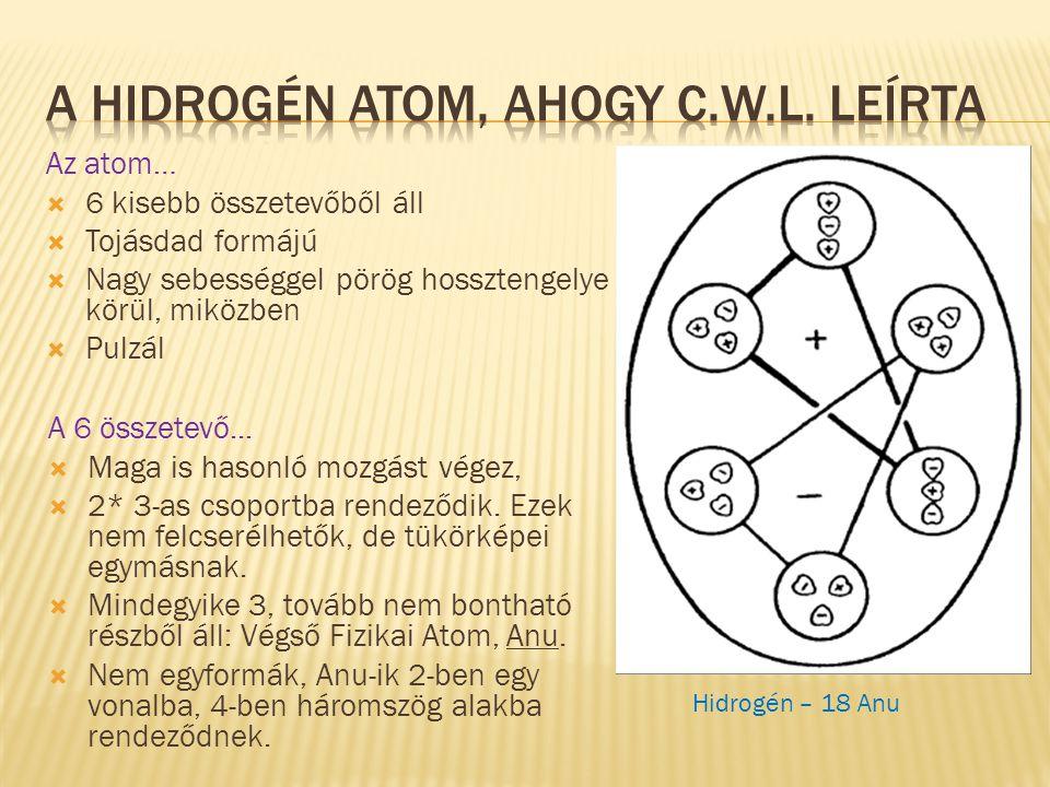Az atom…  6 kisebb összetevőből áll  Tojásdad formájú  Nagy sebességgel pörög hossztengelye körül, miközben  Pulzál A 6 összetevő...  Maga is has