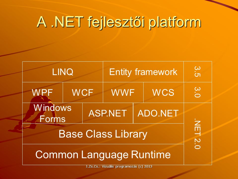 A.NET fejlesztői platform Common Language Runtime Base Class Library Windows Forms ASP.NETADO.NET.NET 2.0 WPFWCFWWF WCS LINQ Entity framework 3.0 3.5