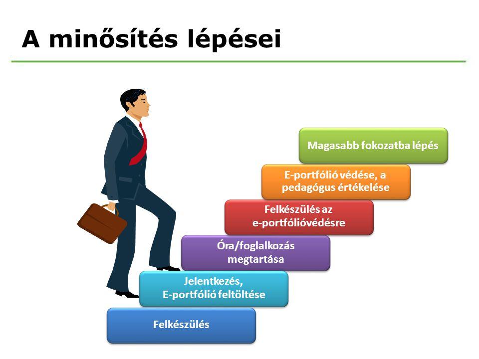 Aminősítéslépései Magasabb fokozatba lépés E-portfólió védése, a pedagógus értékelése Felkészülés az e-portfólióvédésre Óra/foglalkozás megtartása Jel