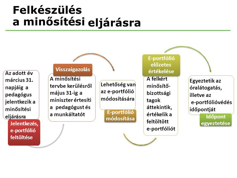 Felkészülés a minősítési eljárásra E-portfólió előzetes értékelése A felkért minősítő- bizottsági tagok áttekintik, értékelik a feltöltött e-portfólió