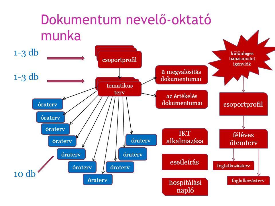 Dokumentum nevelő-oktató munka 1-31-3dbdb különleges bánásmódot igénylők csoportprofil a megvalósítás dokumentumai 1-31-3dbdb tematikus terv az értéke