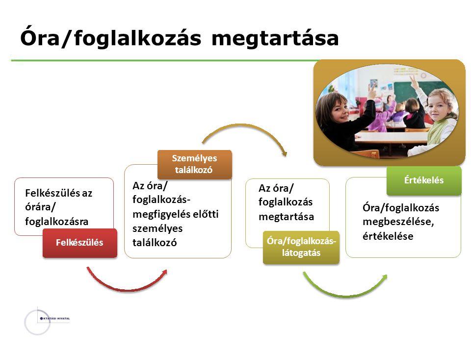 Óra/foglalkozásmegtartása Személyes találkozó Értékelés Az óra/ foglalkozás- megfigyelés előtti személyes találkozó Az óra/ foglalkozás megtartása Fel