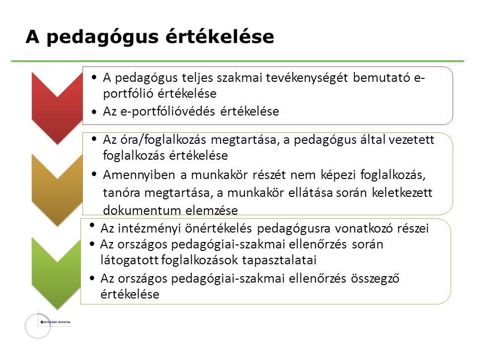 Apedagógus értékelése •A pedagógus teljes szakmai tevékenységét bemutató e- portfólió értékelése Az e-portfólióvédés értékelése Az óra/foglalkozás meg