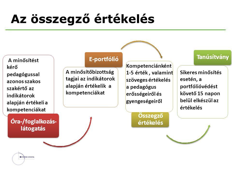 Azösszegzőértékelés Tanúsítvány E-portfólió A minősítést kérő pedagógussal azonos szakos szakértő az indikátorok alapján értékeli a kompetenciákat Kom