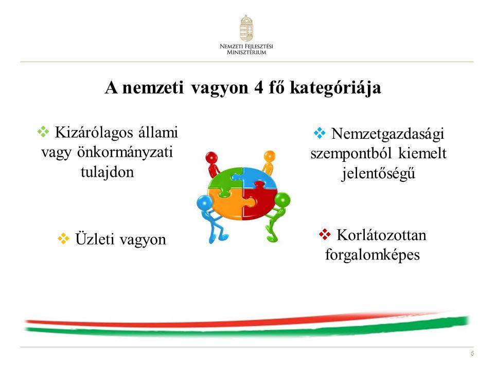 6 A nemzeti vagyon 4 fő kategóriája  Kizárólagos állami vagy önkormányzati tulajdon  Nemzetgazdasági szempontból kiemelt jelentőségű  Korlátozottan