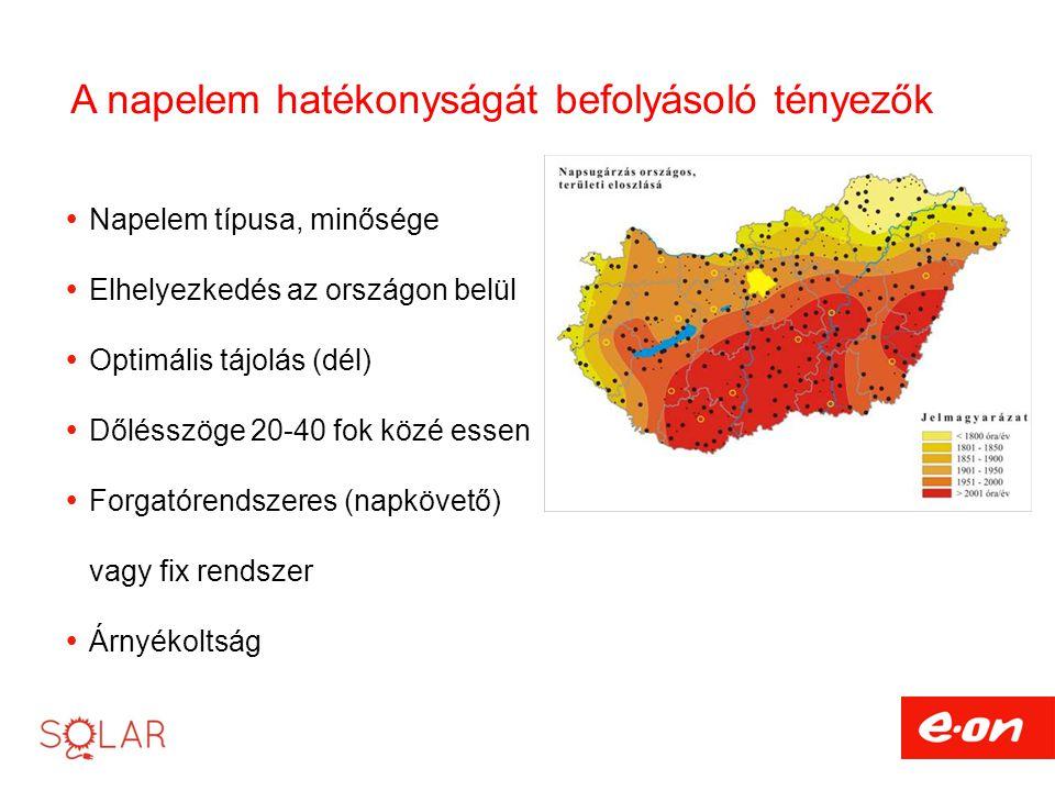 A napelem hatékonyságát befolyásoló tényezők  Napelem típusa, minősége  Elhelyezkedés az országon belül  Optimális tájolás (dél)  Dőlésszöge 20-40