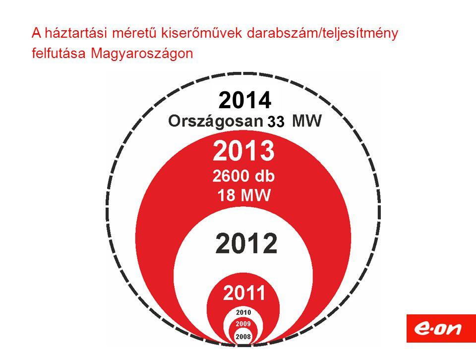 A háztartási méretű kiserőművek darabszám/teljesítmény felfutása Magyaroszágon 33 2014