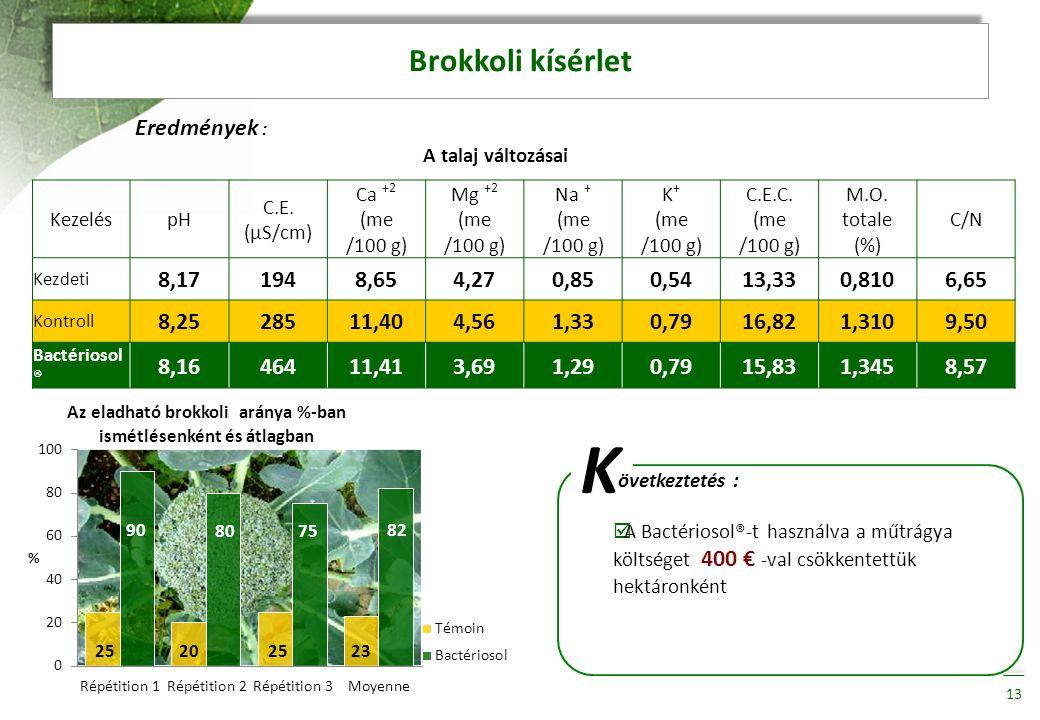Brokkoli kísérlet Eredmények : A talaj változásai 13 KezeléspH C.E. (µS/cm) Ca +2 (me /100 g) Mg +2 (me /100 g) Na + (me /100 g) K + (me /100 g) C.E.C