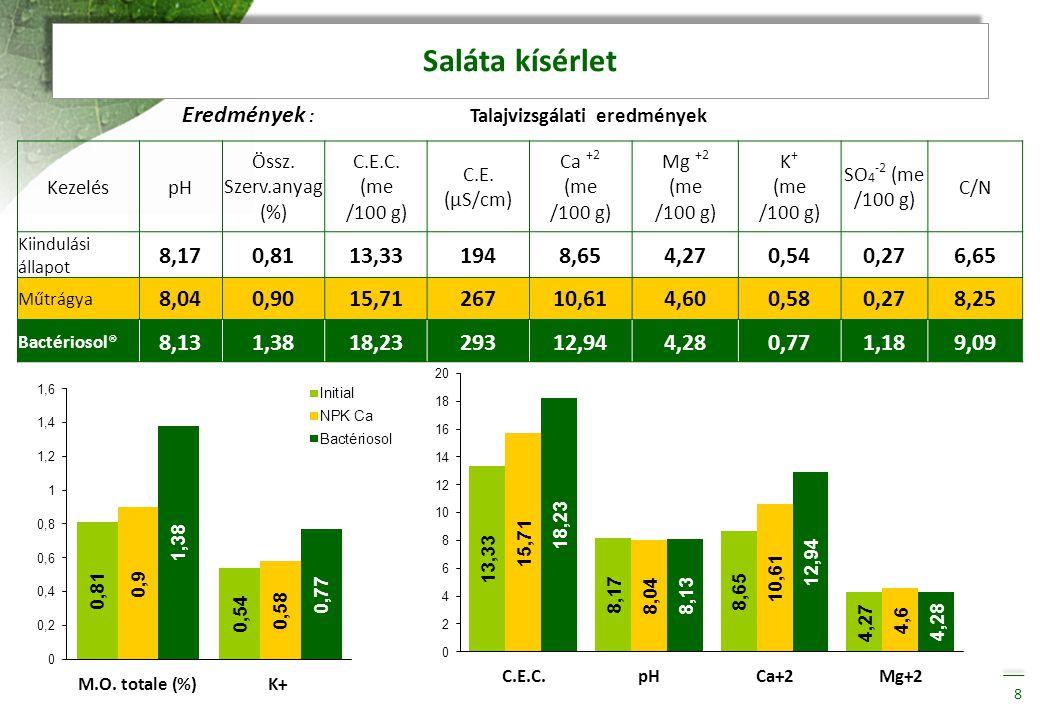 Eredmények : Talajvizsgálati eredmények 8 KezeléspH Össz. Szerv.anyag (%) C.E.C. (me /100 g) C.E. (µS/cm) Ca +2 (me /100 g) Mg +2 (me /100 g) K + (me