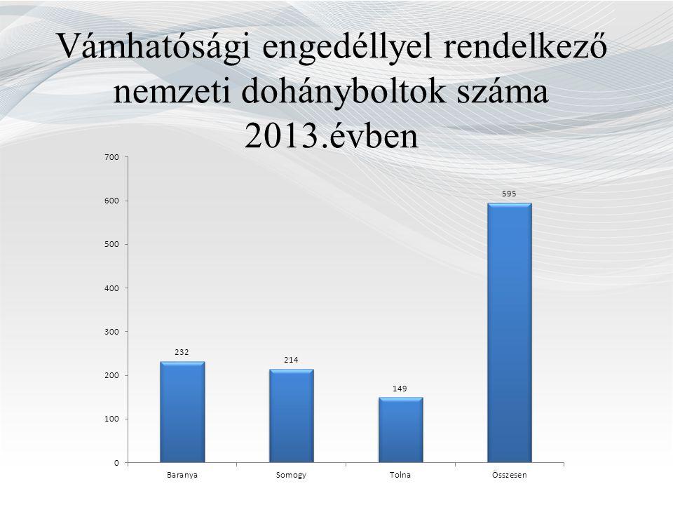 Vámhatósági engedéllyel rendelkező nemzeti dohányboltok száma 2013.évben