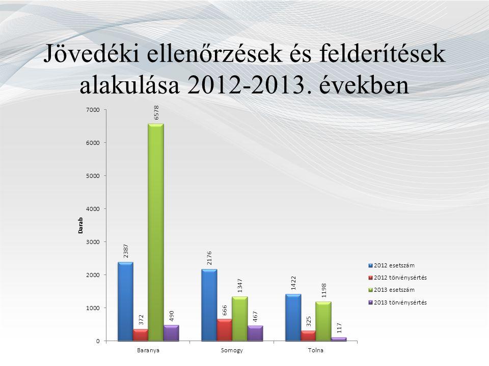 Jövedéki ellenőrzések és felderítések alakulása 2012-2013. években