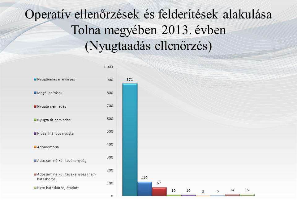 Operatív ellenőrzések és felderítések alakulása Tolna megyében 2013. évben (Nyugtaadás ellenőrzés)