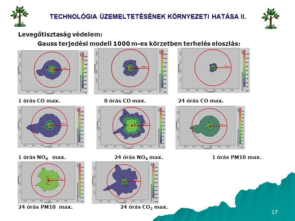 17 TECHNOLÓGIA ÜZEMELTETÉSÉNEK KÖRNYEZETI HATÁSA II. Levegőtisztaság védelem: Gauss terjedési modell 1000 m-es körzetben terhelés eloszlás: 1 órás CO