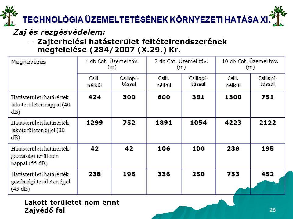 28 TECHNOLÓGIA ÜZEMELTETÉSÉNEK KÖRNYEZETI HATÁSA XI.