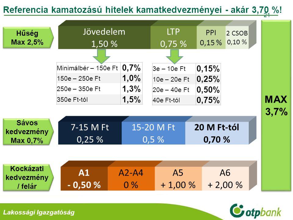 Retail DivízióLakossági Igazgatóság 22 Referencia kamatozású hitelek kamata - akár 5,91 %!