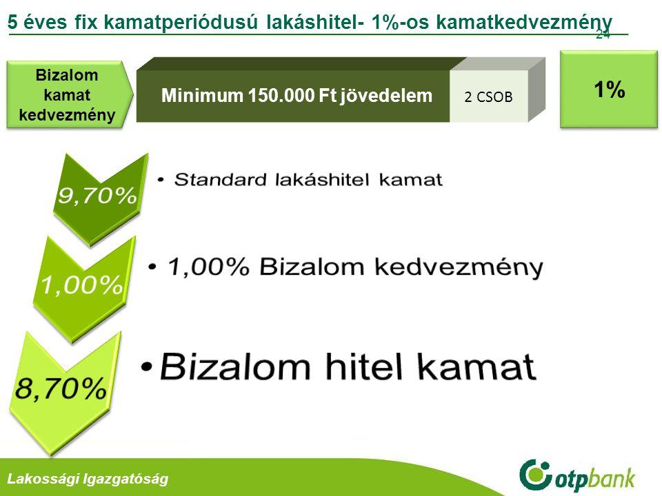 Retail Divízió Fix5 Bizalom Lakáshitel (egyenletes törlesztéssel, 1%-os kamatkedvezmény) Fix5 Takarékos Bizalom Lakáshitel (LTP-vel, 1%-os kamatkedvezmény) A havi törlesztőrészletek és a THM tájékoztató jellegűek