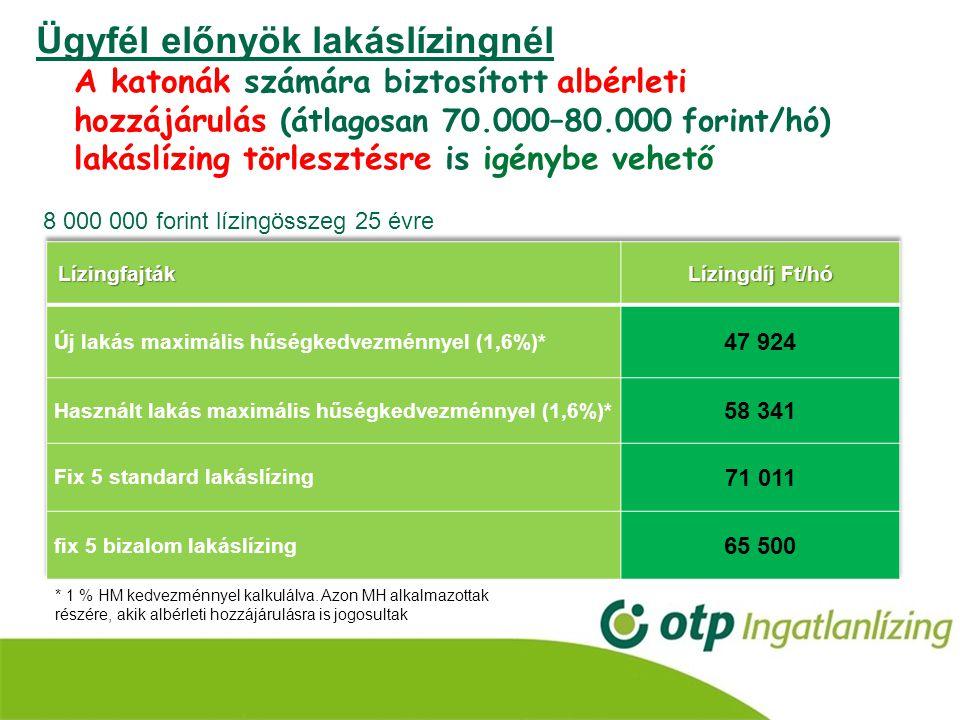 További előnyök lakáslízingnél Teljes pénzintézeti indulási költség és közjegyzői díj elengedése (önerő és illeték megfizetése lízingbevevő által történik) •Értékbecslési díj 0 Ft (30.000 Ft megtakarítás) •Szerződéskötési díj 0 Ft (átlagosan 160.000 Ft megtakarítás) •Közjegyzői díj 0 Ft (átlagosan 80.000 Ft megtakarítás) Átlagosan összesen 270.000 Ft megtakarítás