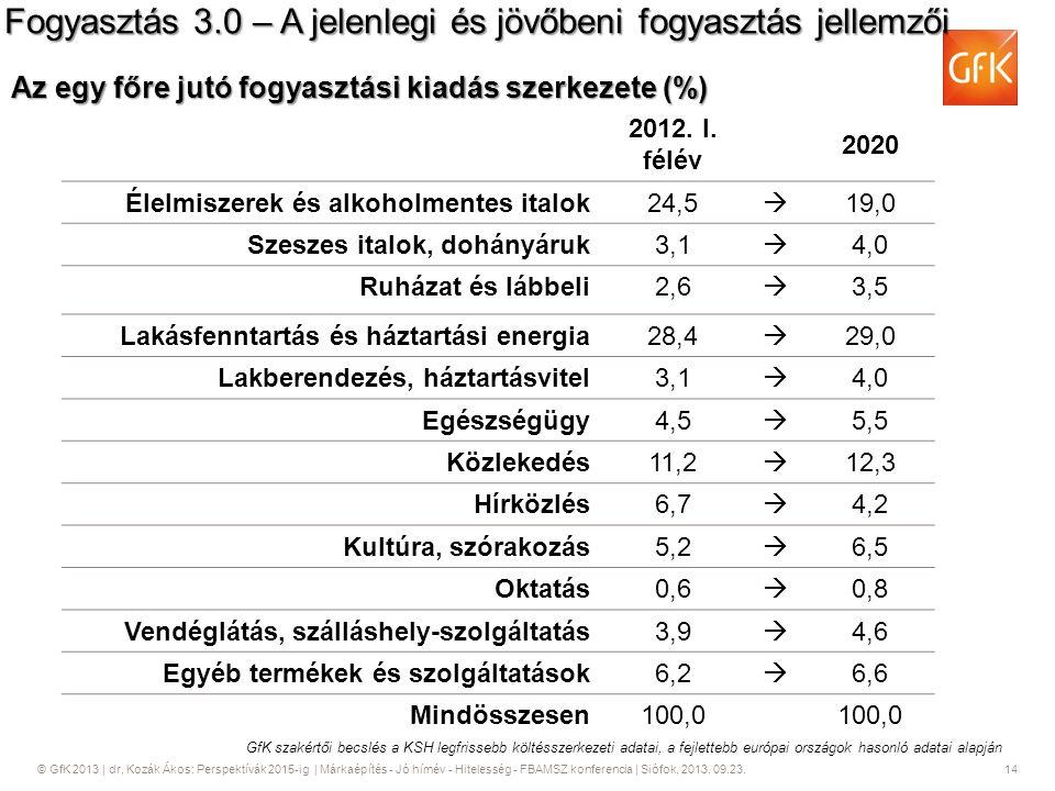 © GfK 2013   dr, Kozák Ákos: Perspektívák 2015-ig   Márkaépítés - Jó hírnév - Hitelesség - FBAMSZ konferencia   Siófok, 2013. 09.23. 14 GfK szakértői