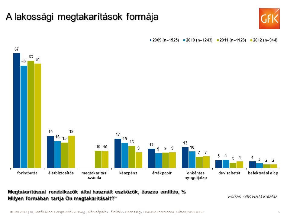 © GfK 2013   dr, Kozák Ákos: Perspektívák 2015-ig   Márkaépítés - Jó hírnév - Hitelesség - FBAMSZ konferencia   Siófok, 2013. 09.23. 5 A lakossági meg