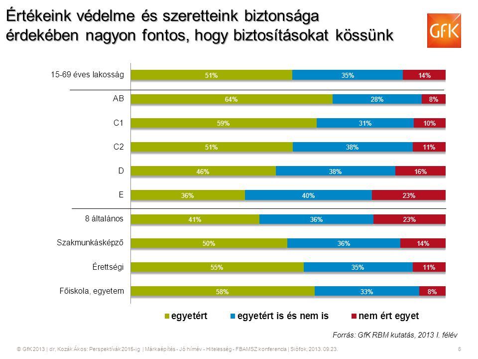 © GfK 2013   dr, Kozák Ákos: Perspektívák 2015-ig   Márkaépítés - Jó hírnév - Hitelesség - FBAMSZ konferencia   Siófok, 2013. 09.23. 6 Értékeink védel
