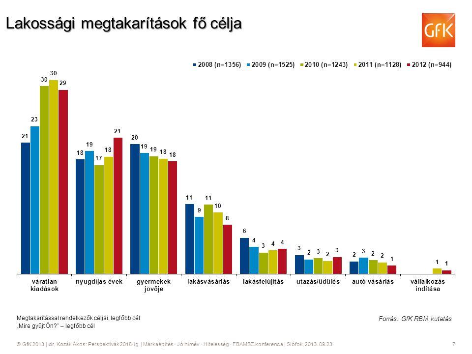© GfK 2013   dr, Kozák Ákos: Perspektívák 2015-ig   Márkaépítés - Jó hírnév - Hitelesség - FBAMSZ konferencia   Siófok, 2013. 09.23. 7 Lakossági megta