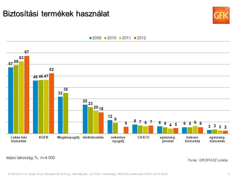 © GfK 2013   dr, Kozák Ákos: Perspektívák 2015-ig   Márkaépítés - Jó hírnév - Hitelesség - FBAMSZ konferencia   Siófok, 2013. 09.23. 8 Biztosítási ter