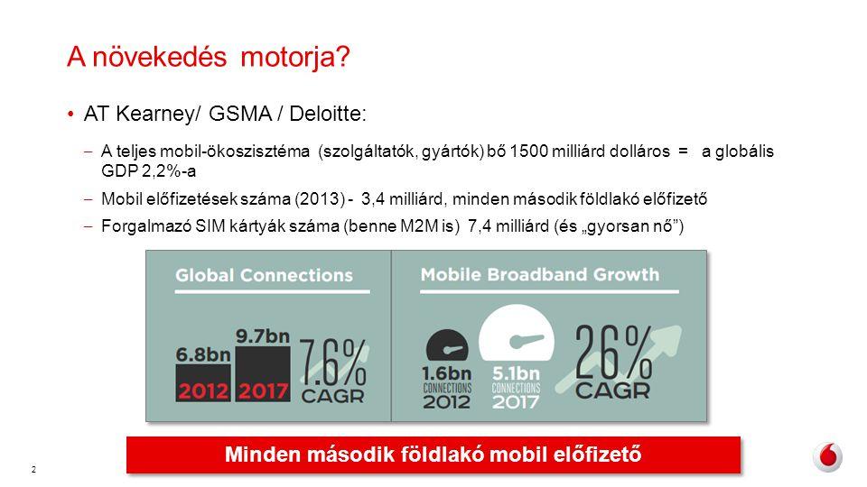 2 •AT Kearney/ GSMA / Deloitte: – A teljes mobil-ökoszisztéma (szolgáltatók, gyártók) bő 1500 milliárd dolláros = a globális GDP 2,2%-a – Mobil előfiz