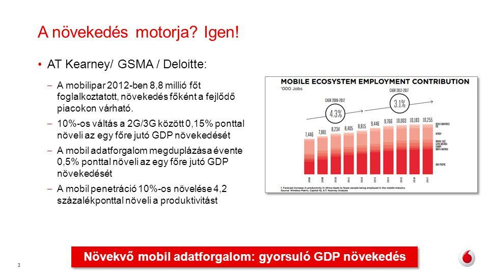 3 A növekedés motorja? Igen! •AT Kearney/ GSMA / Deloitte: – A mobilipar 2012-ben 8,8 millió főt foglalkoztatott, növekedés főként a fejlődő piacokon