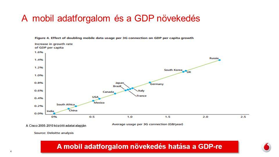 4 A mobil adatforgalom és a GDP növekedés A mobil adatforgalom növekedés hatása a GDP-re A Cisco 2005-2010 közötti adatai alapján