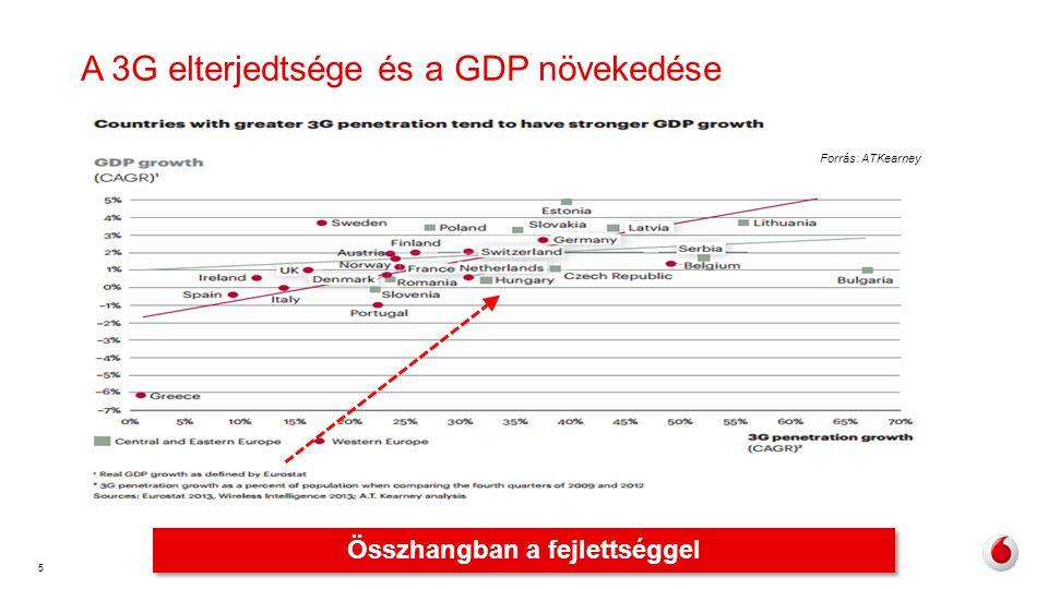 6 Hazai helyzet •2012-ben 2011-hez képest Magyarországon 40%-kal nőtt a mobil adatforgalom – Mi nőtt még 2012-ben 40%-kal.