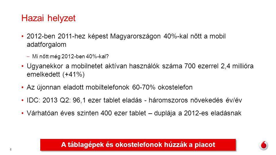 6 Hazai helyzet •2012-ben 2011-hez képest Magyarországon 40%-kal nőtt a mobil adatforgalom – Mi nőtt még 2012-ben 40%-kal? •Ugyanekkor a mobilnetet ak