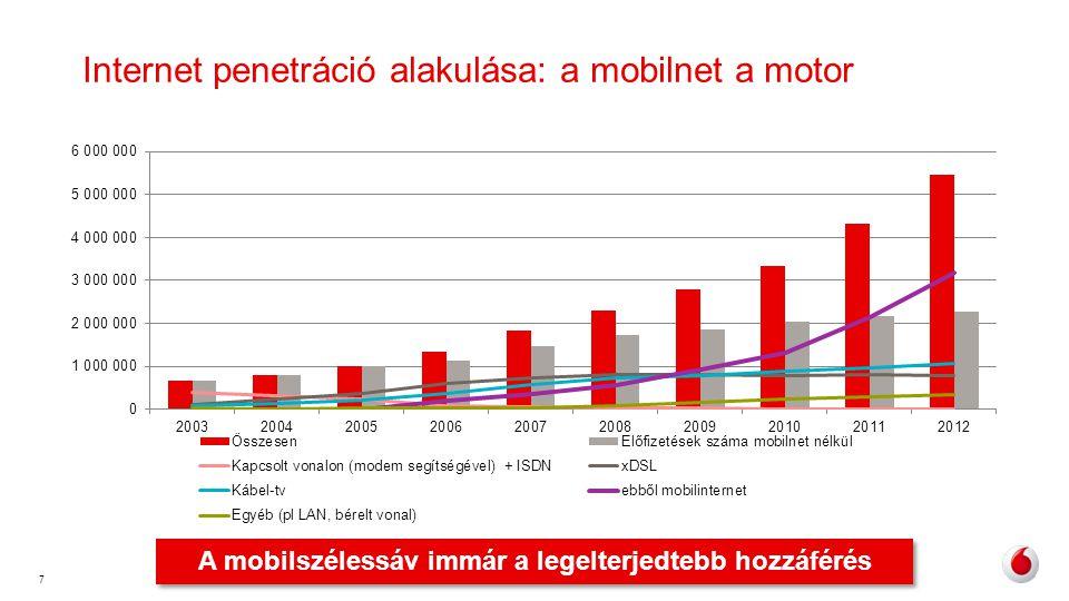 7 Internet penetráció alakulása: a mobilnet a motor A mobilszélessáv immár a legelterjedtebb hozzáférés