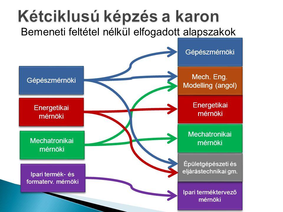 Bemeneti feltétel nélkül elfogadott alapszakok Gépészmérnöki Energetikai mérnöki Mechatronikai mérnöki Ipari termék- és formaterv.