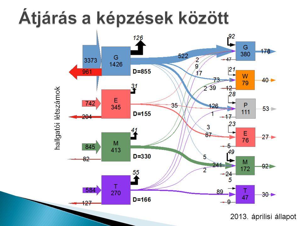 hallgatói létszámok 2013. áprilisi állapot
