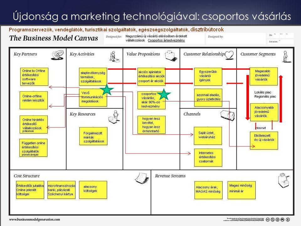Újdonság a marketing technológiával: csoportos vásárlás