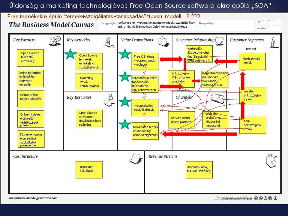 """béta Újdonság a marketing technológiával: Free Open Source software-ekre épülő """"SOA"""