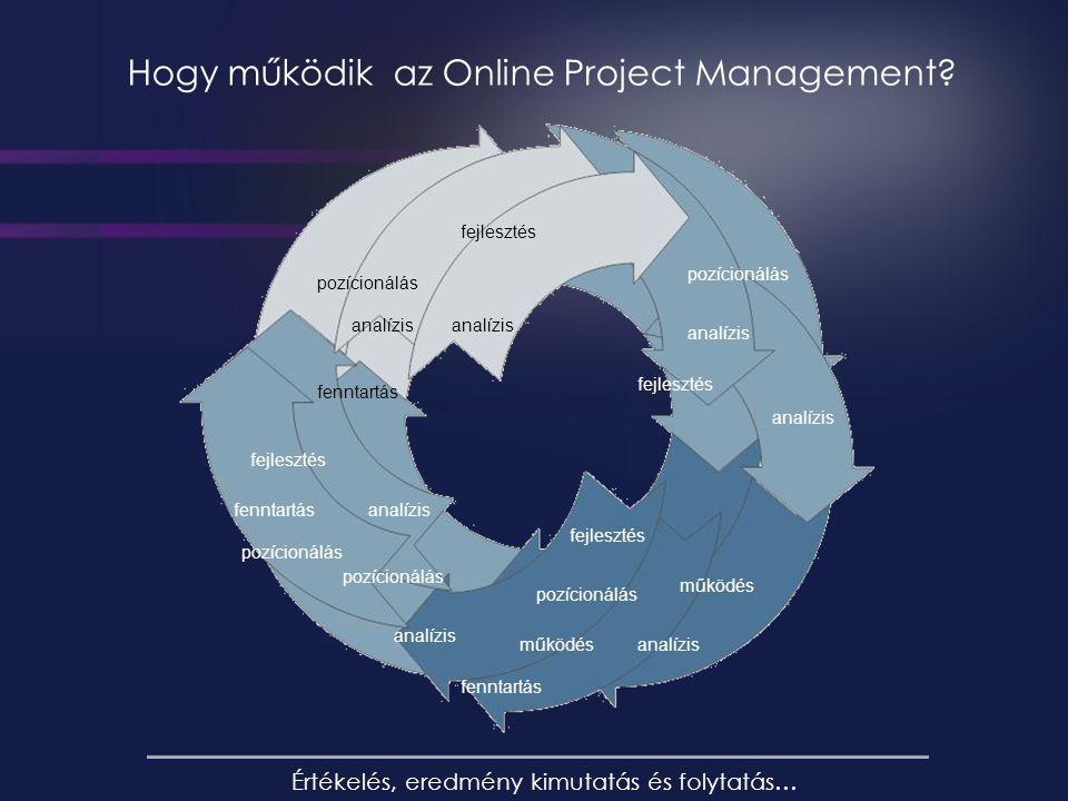 Hogy működik az Online Project Management.