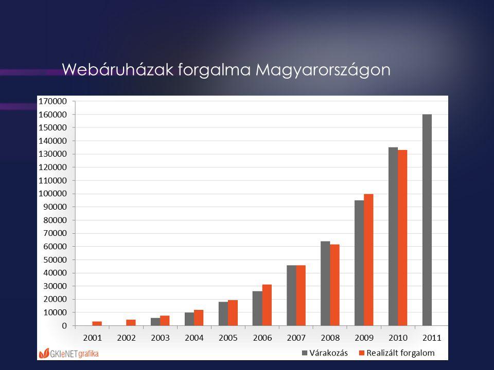 Webáruházak forgalma Magyarországon