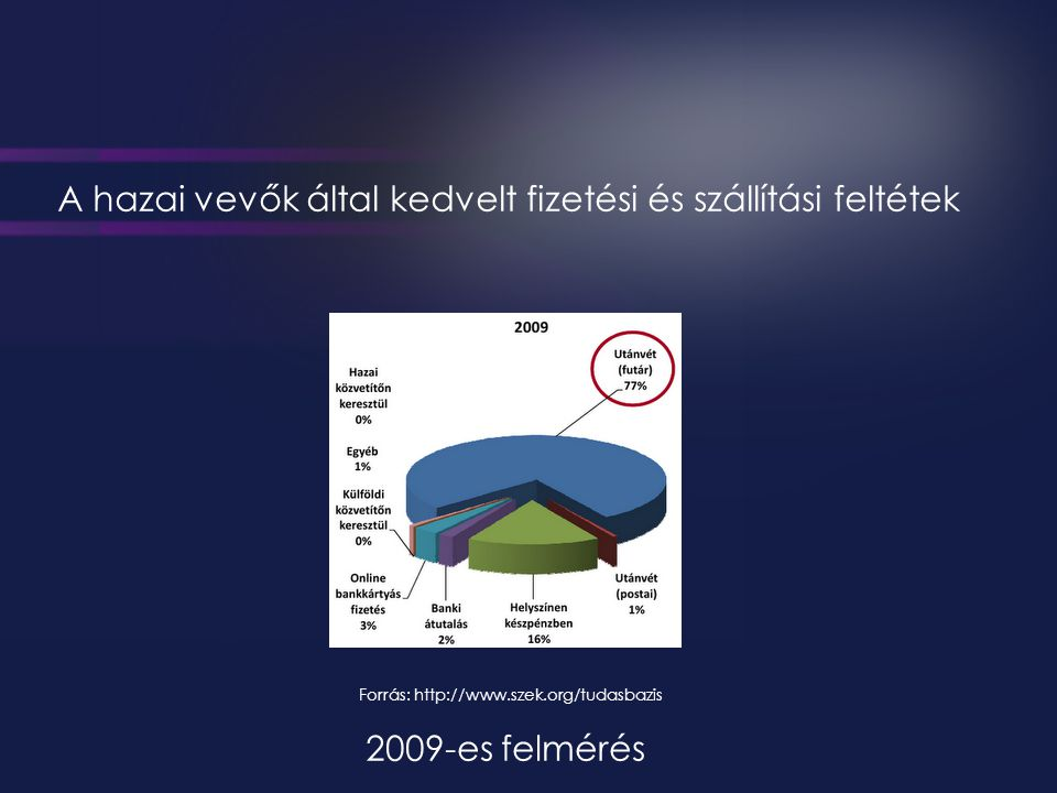 Forrás: http://www.szek.org/tudasbazis A hazai vevők által kedvelt fizetési és szállítási feltétek 2009-es felmérés