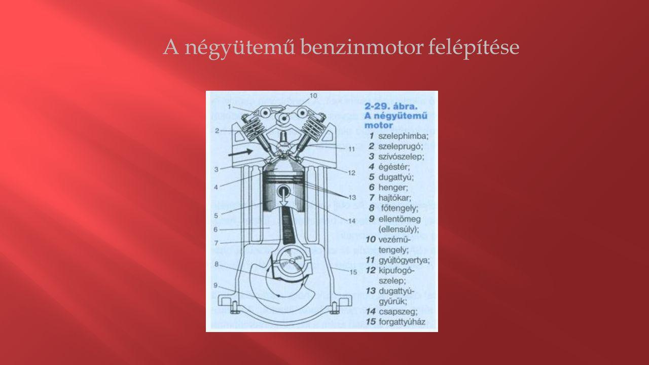 A négyütemű benzinmotor működése 1.ütem: szívás: Az alsó holtpont felé mozgó dugattyú a porlasztóból a nyitott szívónyíláson keresztül benzin- levegő keveréket szív a hengerbe.
