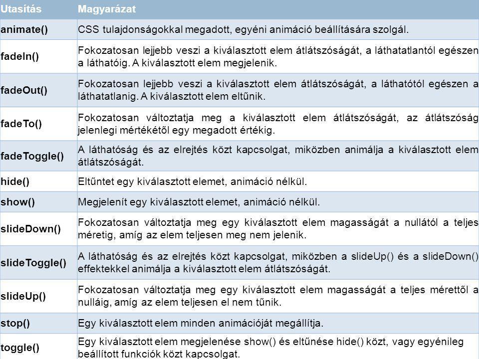 UtasításMagyarázat animate()CSS tulajdonságokkal megadott, egyéni animáció beállítására szolgál. fadeIn() Fokozatosan lejjebb veszi a kiválasztott ele
