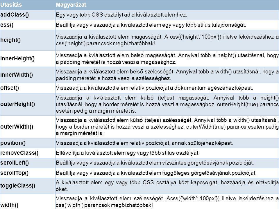Utasítás Magyarázat addClass()Egy vagy több CSS osztályt ad a kiválasztott elemhez. css()Beállítja vagy visszaadja a kiválasztott elem egy vagy több s