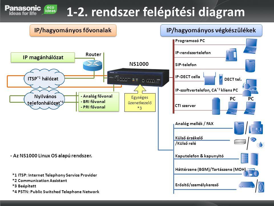 IP magánhálózat Router Programozó PC IP-rendszertelefon IP-DECT cella DECT tel. SIP-telefon IP-szoftvertelefon, CA *2 kliens PC CTI szerver PC Analóg