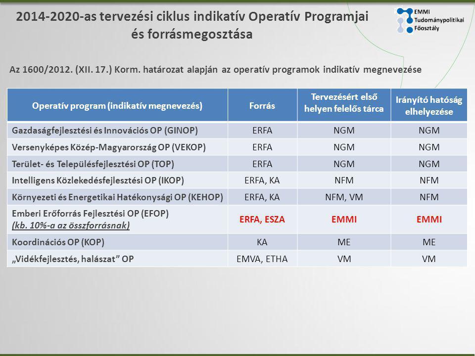 2014-2020-as tervezési ciklus indikatív Operatív Programjai és forrásmegosztása Operatív program (indikatív megnevezés)Forrás Tervezésért első helyen felelős tárca Irányító hatóság elhelyezése Gazdaságfejlesztési és Innovációs OP (GINOP)ERFANGM Versenyképes Közép-Magyarország OP (VEKOP)ERFANGM Terület- és Településfejlesztési OP (TOP)ERFANGM Intelligens Közlekedésfejlesztési OP (IKOP)ERFA, KANFM Környezeti és Energetikai Hatékonysági OP (KEHOP)ERFA, KANFM, VMNFM Emberi Erőforrás Fejlesztési OP (EFOP) (kb.