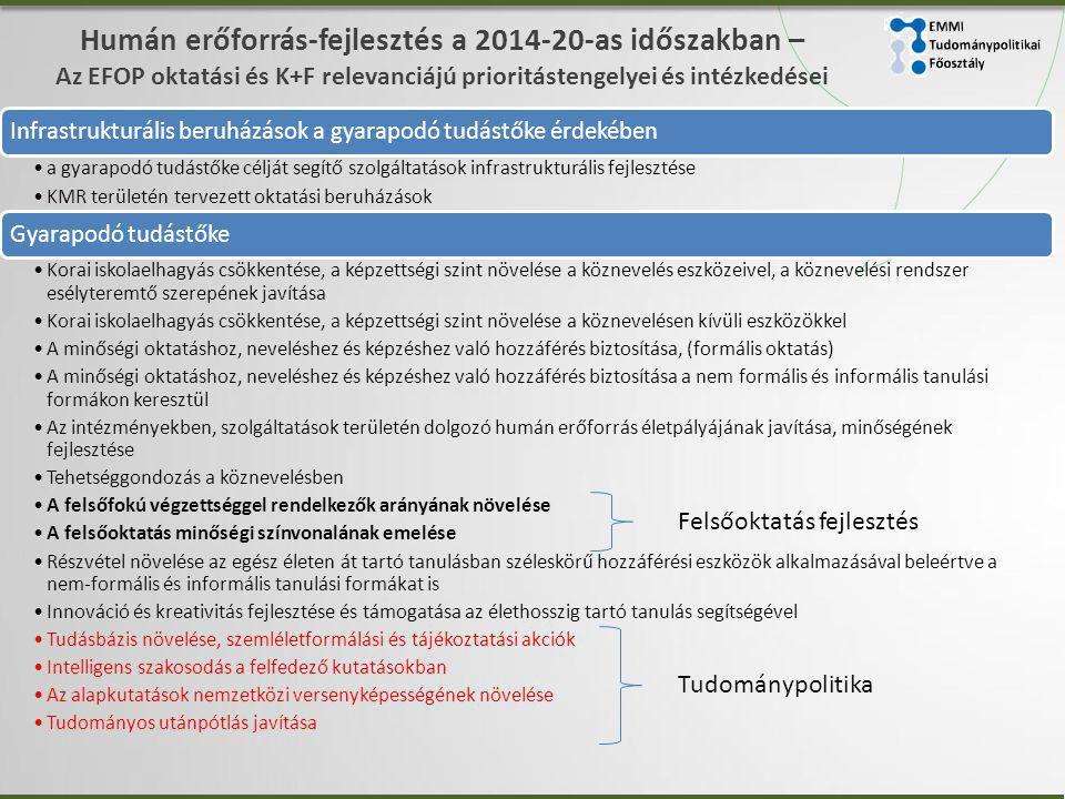 Humán erőforrás-fejlesztés a 2014-20-as időszakban – Az EFOP oktatási és K+F relevanciájú prioritástengelyei és intézkedései Infrastrukturális beruházások a gyarapodó tudástőke érdekében •a gyarapodó tudástőke célját segítő szolgáltatások infrastrukturális fejlesztése •KMR területén tervezett oktatási beruházások Gyarapodó tudástőke •Korai iskolaelhagyás csökkentése, a képzettségi szint növelése a köznevelés eszközeivel, a köznevelési rendszer esélyteremtő szerepének javítása •Korai iskolaelhagyás csökkentése, a képzettségi szint növelése a köznevelésen kívüli eszközökkel •A minőségi oktatáshoz, neveléshez és képzéshez való hozzáférés biztosítása, (formális oktatás) •A minőségi oktatáshoz, neveléshez és képzéshez való hozzáférés biztosítása a nem formális és informális tanulási formákon keresztül •Az intézményekben, szolgáltatások területén dolgozó humán erőforrás életpályájának javítása, minőségének fejlesztése •Tehetséggondozás a köznevelésben •A felsőfokú végzettséggel rendelkezők arányának növelése •A felsőoktatás minőségi színvonalának emelése •Részvétel növelése az egész életen át tartó tanulásban széleskörű hozzáférési eszközök alkalmazásával beleértve a nem-formális és informális tanulási formákat is •Innováció és kreativitás fejlesztése és támogatása az élethosszig tartó tanulás segítségével •Tudásbázis növelése, szemléletformálási és tájékoztatási akciók •Intelligens szakosodás a felfedező kutatásokban •Az alapkutatások nemzetközi versenyképességének növelése •Tudományos utánpótlás javítása Tudománypolitika Felsőoktatás fejlesztés
